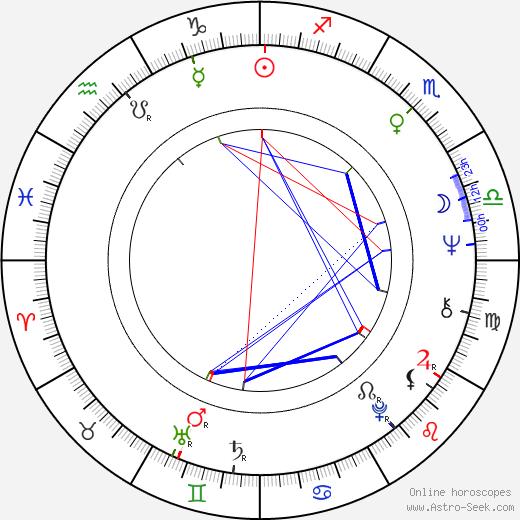 Aimé Antheunis birth chart, Aimé Antheunis astro natal horoscope, astrology