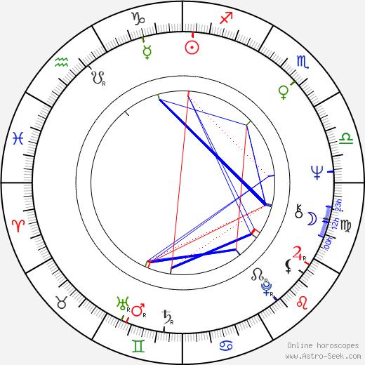 Alan Rudolph astro natal birth chart, Alan Rudolph horoscope, astrology