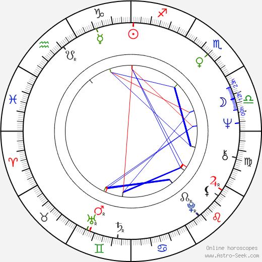 Albert Lee birth chart, Albert Lee astro natal horoscope, astrology