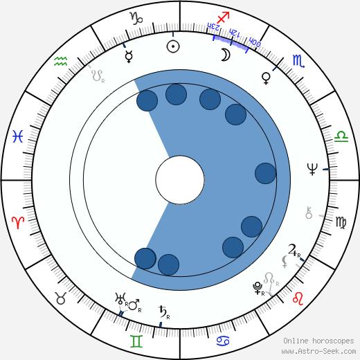 Arja Nieminen wikipedia, horoscope, astrology, instagram