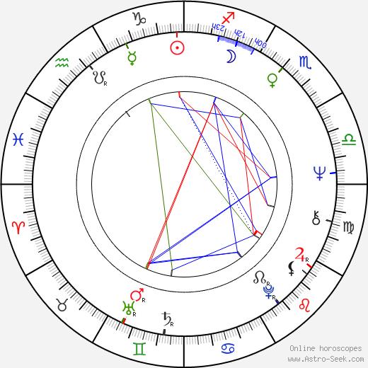 Arja Nieminen birth chart, Arja Nieminen astro natal horoscope, astrology