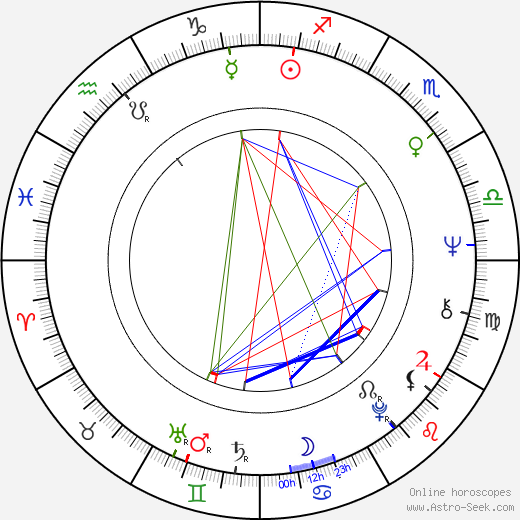 Артуро Рипштейн Arturo Ripstein день рождения гороскоп, Arturo Ripstein Натальная карта онлайн