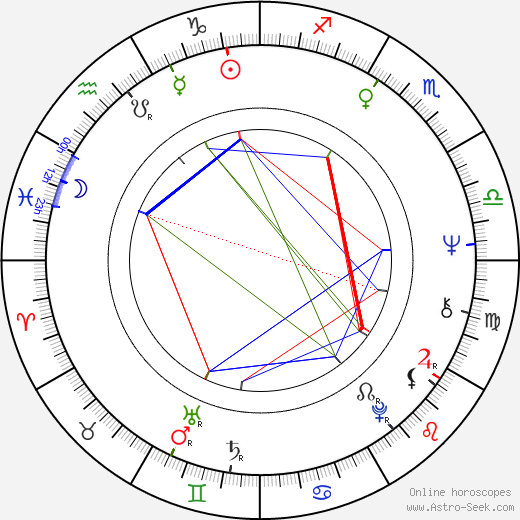 Ben Kingsley astro natal birth chart, Ben Kingsley horoscope, astrology