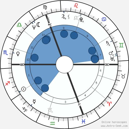 Brigitte Sentier wikipedia, horoscope, astrology, instagram