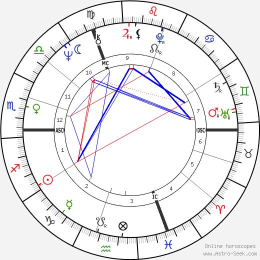 Brigitte Sentier tema natale, oroscopo, Brigitte Sentier oroscopi gratuiti, astrologia