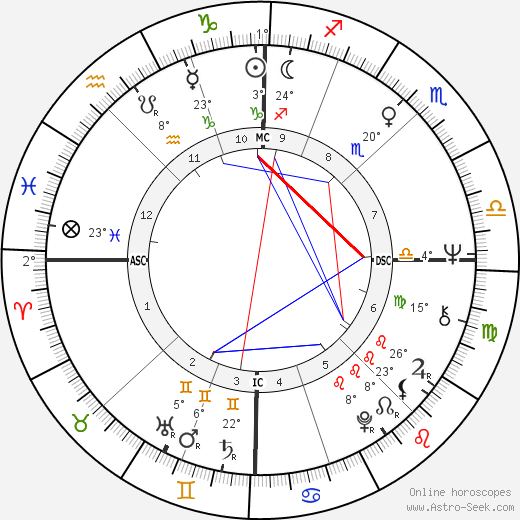 Carlo Benetton birth chart, biography, wikipedia 2017, 2018