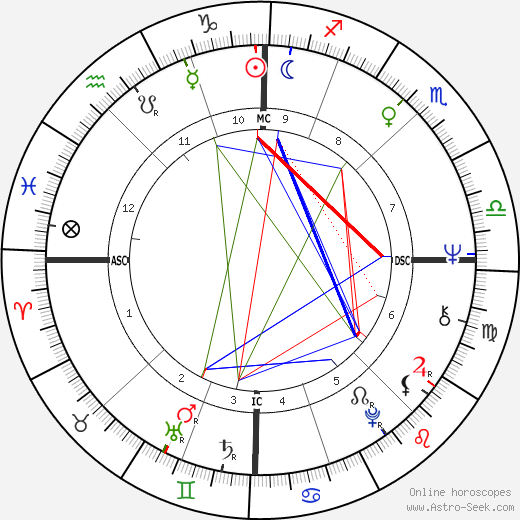 Carlo Benetton astro natal birth chart, Carlo Benetton horoscope, astrology
