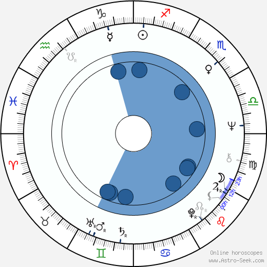 Cathia Caro wikipedia, horoscope, astrology, instagram