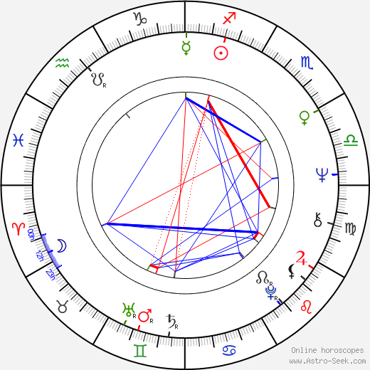 Christopher Wynkoop tema natale, oroscopo, Christopher Wynkoop oroscopi gratuiti, astrologia