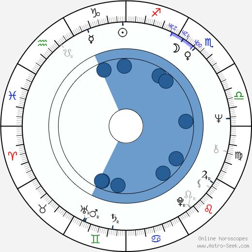 Claude Brosset wikipedia, horoscope, astrology, instagram