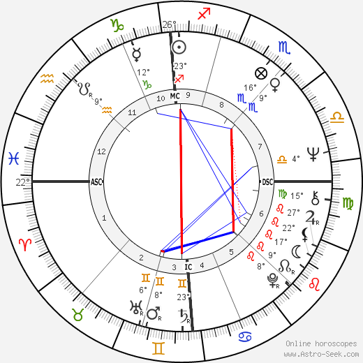 Claudie Ossard birth chart, biography, wikipedia 2020, 2021