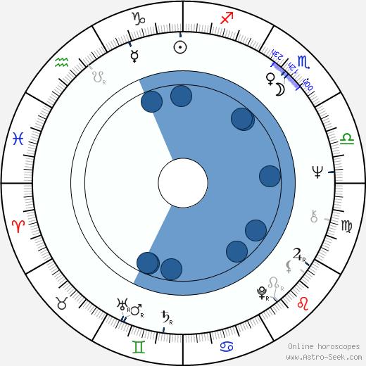 Elizabeth Hartman wikipedia, horoscope, astrology, instagram