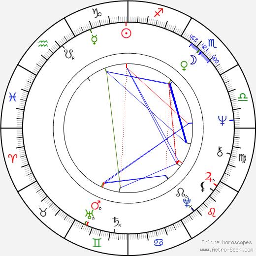 Элизабет Хартман Elizabeth Hartman день рождения гороскоп, Elizabeth Hartman Натальная карта онлайн