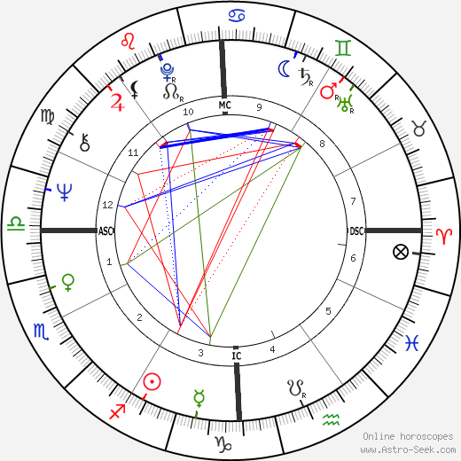 Gianni Russo astro natal birth chart, Gianni Russo horoscope, astrology