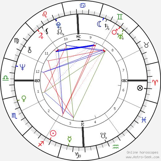 Gianni Russo день рождения гороскоп, Gianni Russo Натальная карта онлайн