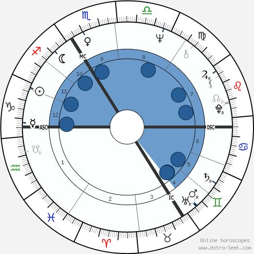 Hanna Schygulla wikipedia, horoscope, astrology, instagram
