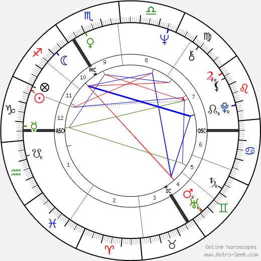 Hanna Schygulla astro natal birth chart, Hanna Schygulla horoscope, astrology