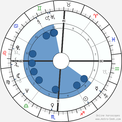 Hanoch Levin wikipedia, horoscope, astrology, instagram