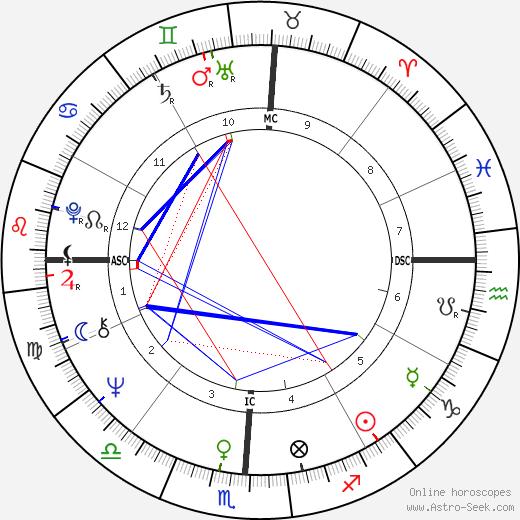 Hanoch Levin tema natale, oroscopo, Hanoch Levin oroscopi gratuiti, astrologia