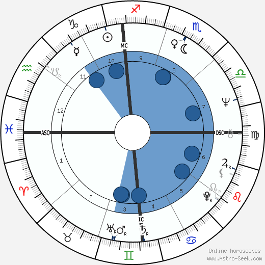 Harry Shearer horoscope, astrology, sign, zodiac, date of birth, instagram