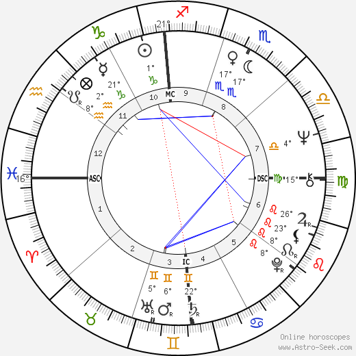 Harry Shearer birth chart, biography, wikipedia 2018, 2019