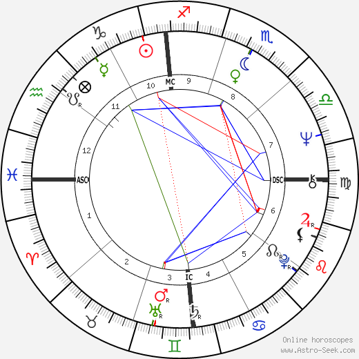 Harry Shearer astro natal birth chart, Harry Shearer horoscope, astrology