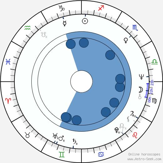 Heikki Mäkelä wikipedia, horoscope, astrology, instagram