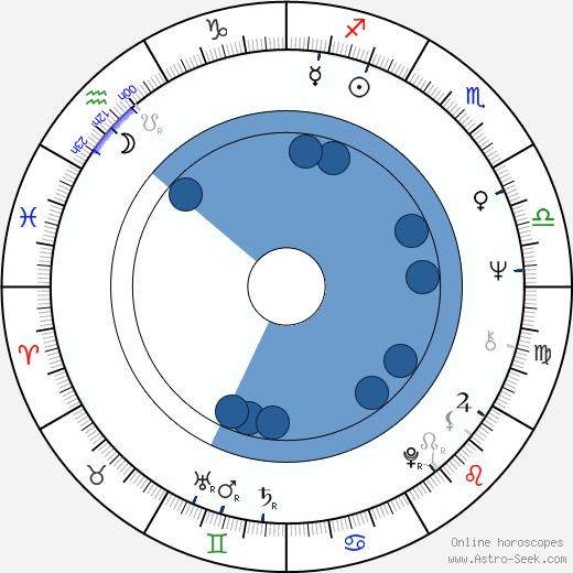 Henry Kingi wikipedia, horoscope, astrology, instagram