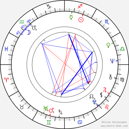 Henry Kingi birth chart, Henry Kingi astro natal horoscope, astrology
