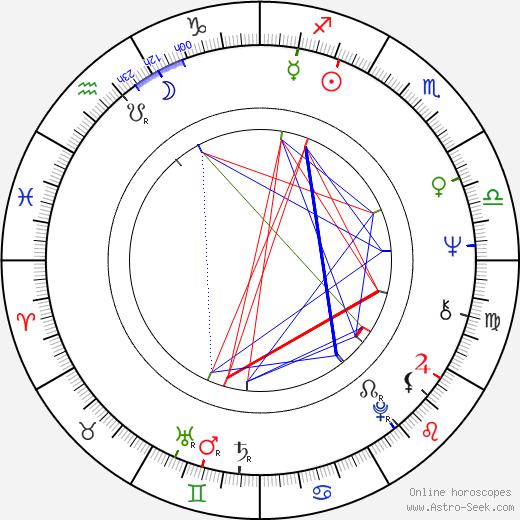 Hertta-Maija Niemi birth chart, Hertta-Maija Niemi astro natal horoscope, astrology