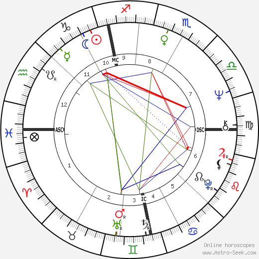 Isobel Black birth chart, Isobel Black astro natal horoscope, astrology