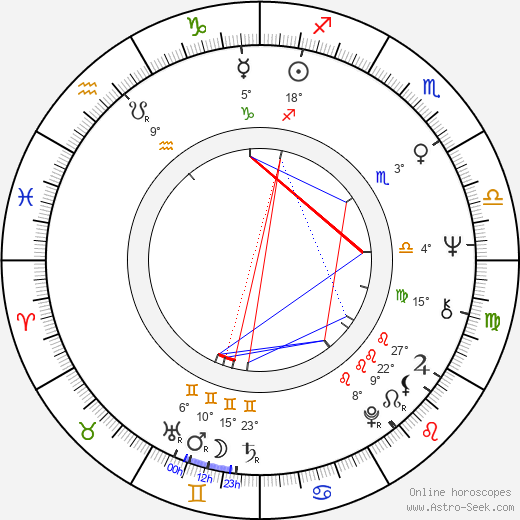 Ivan Douda birth chart, biography, wikipedia 2019, 2020