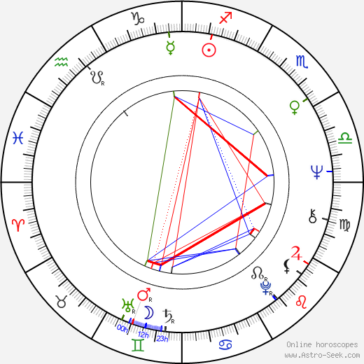 Ivan Douda birth chart, Ivan Douda astro natal horoscope, astrology