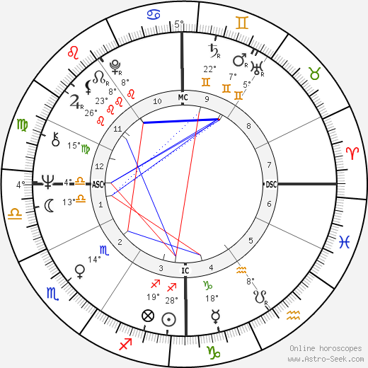 Jack Nance birth chart, biography, wikipedia 2017, 2018