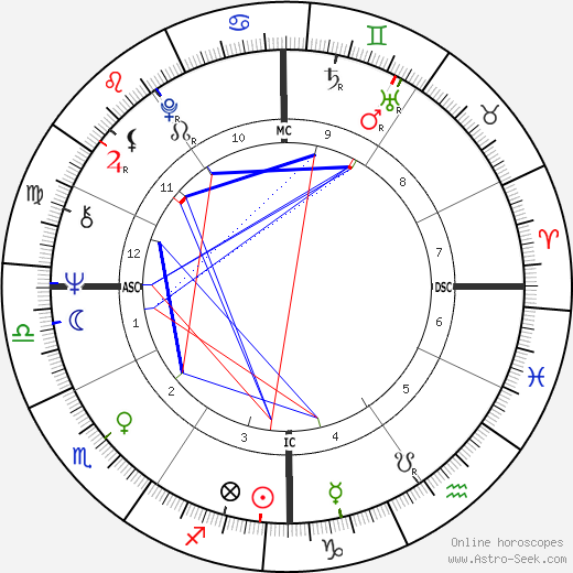 Jack Nance astro natal birth chart, Jack Nance horoscope, astrology