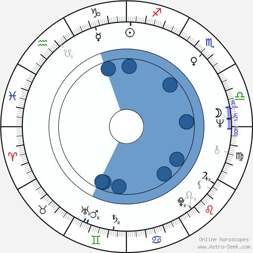 Jacqueline Pearce wikipedia, horoscope, astrology, instagram