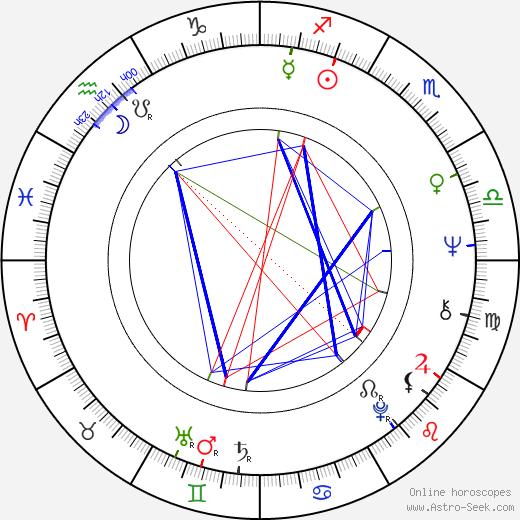 Jan Pawel Kruk birth chart, Jan Pawel Kruk astro natal horoscope, astrology