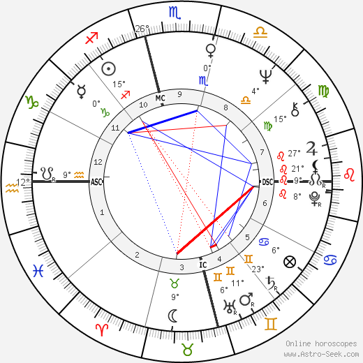 Jim Morrison birth chart, biography, wikipedia 2019, 2020