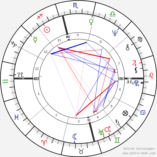 Jim Morrison astro natal birth chart, Jim Morrison horoscope, astrology