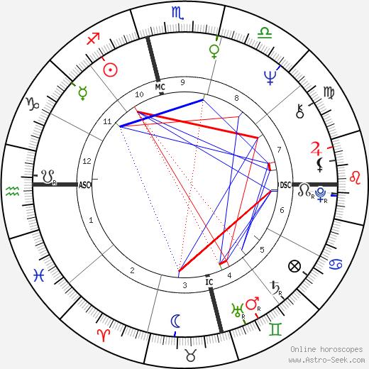 Джим Моррисон Jim Morrison день рождения гороскоп, Jim Morrison Натальная карта онлайн