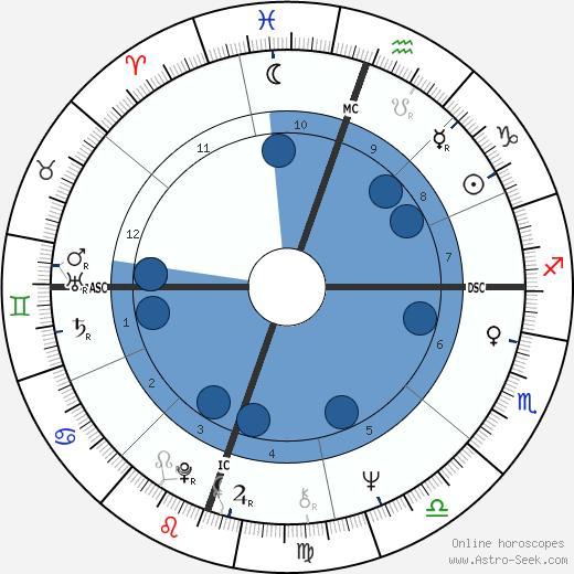 John Denver wikipedia, horoscope, astrology, instagram