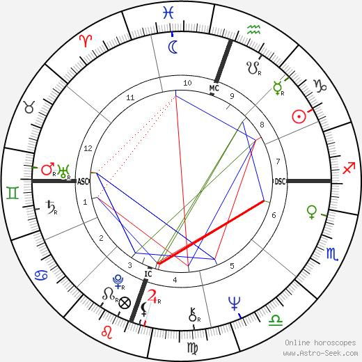 Джон Денвер John Denver день рождения гороскоп, John Denver Натальная карта онлайн