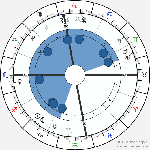 John Edward Robinson wikipedia, horoscope, astrology, instagram