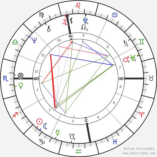 John Edward Robinson день рождения гороскоп, John Edward Robinson Натальная карта онлайн