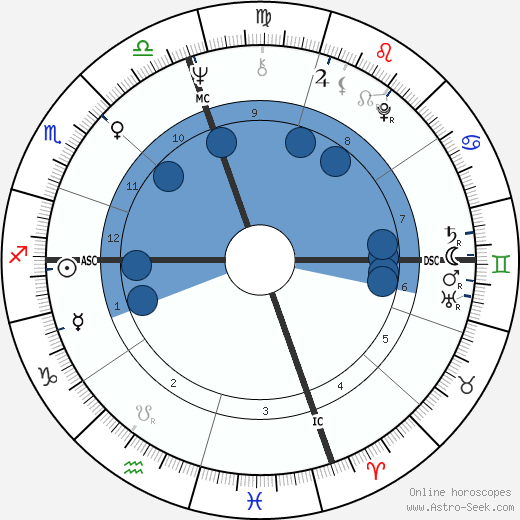 John Kerry horoscope, astrology, sign, zodiac, date of birth, instagram