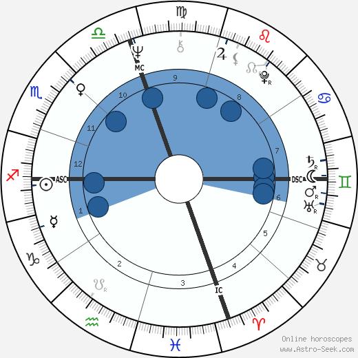John Kerry wikipedia, horoscope, astrology, instagram