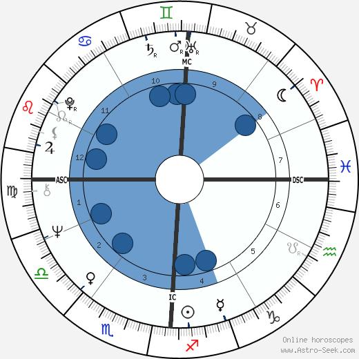 John Ramsey wikipedia, horoscope, astrology, instagram