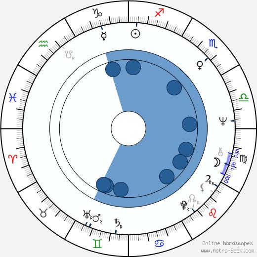 Kari Liila wikipedia, horoscope, astrology, instagram