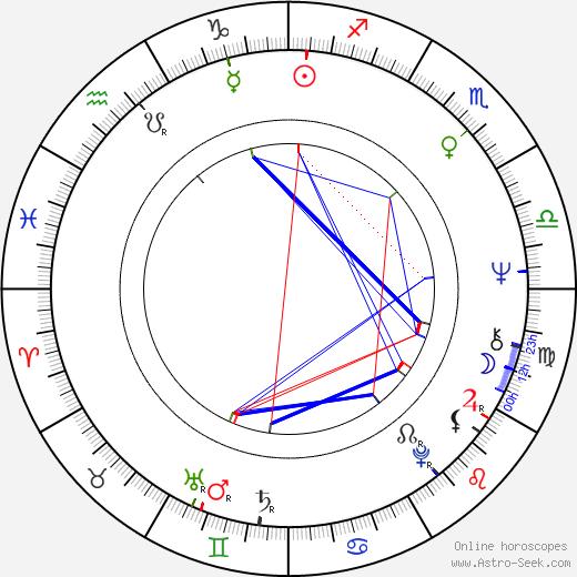 Kari Liila astro natal birth chart, Kari Liila horoscope, astrology