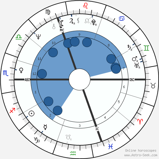 Keith Richards wikipedia, horoscope, astrology, instagram
